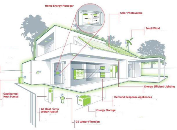 Green New Home With Net Zero