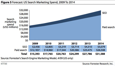 Organic SEO Spending Compared With PPC Paid Listing Spending