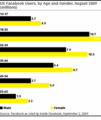 facebook-users-august-2009-male-female